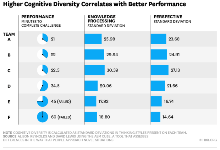 Higher cognitive diversity correlaes with better performance