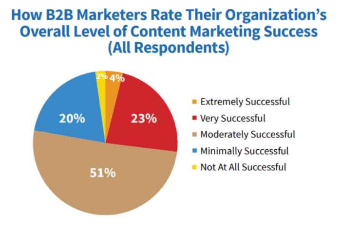 How B2B marketers rate content marketing success