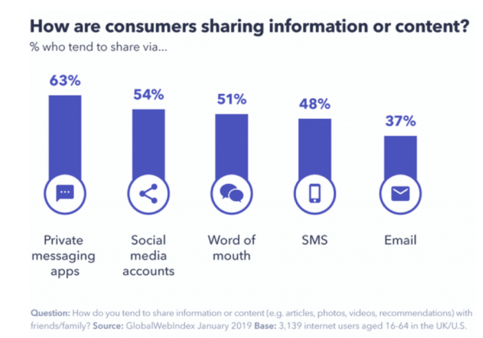 How are consumers sharing content?