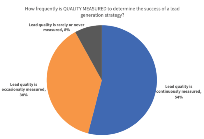 How frequently is lead quality measured?