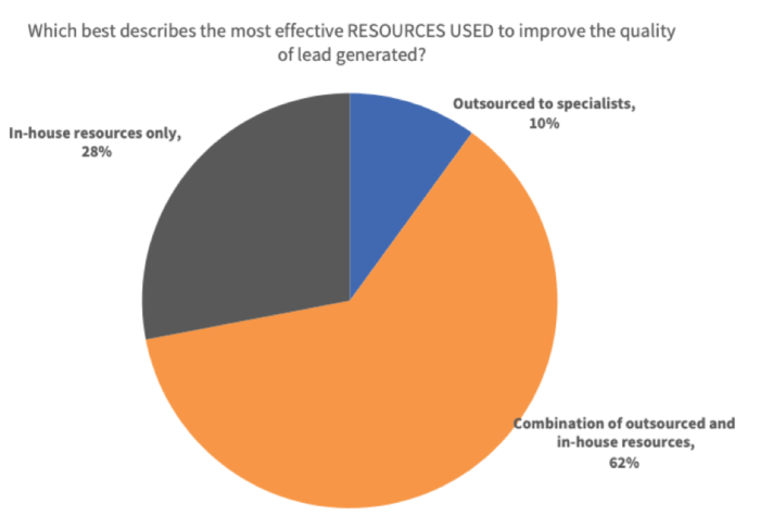 Most effective resources used for improving lead quality