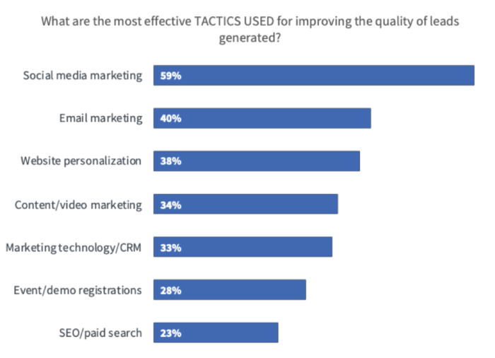 Most effective tactics for improve lead quality