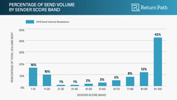 Percentage of send volume by sender score band