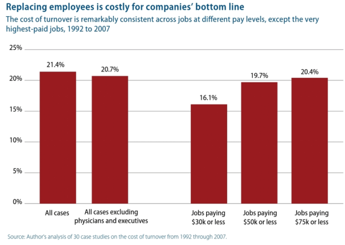 Replacing employees cost chart