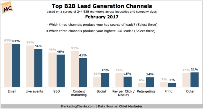 Top B2B lead generation channels