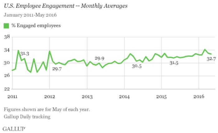 US employee engagement chart