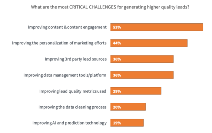 What are the critical challenges of attracting high quality leads?