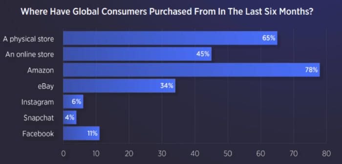 Where have global consumers purchased from in the last 6 months