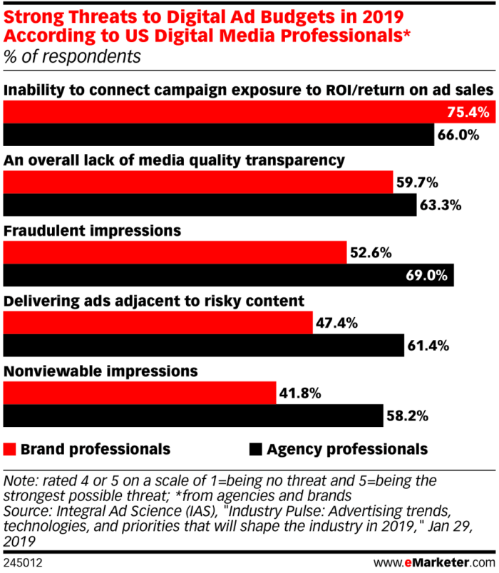 eMarketer-strong-threats-digital-ad-budgets-2019-according-us-digital-media-professionals-of-respondents