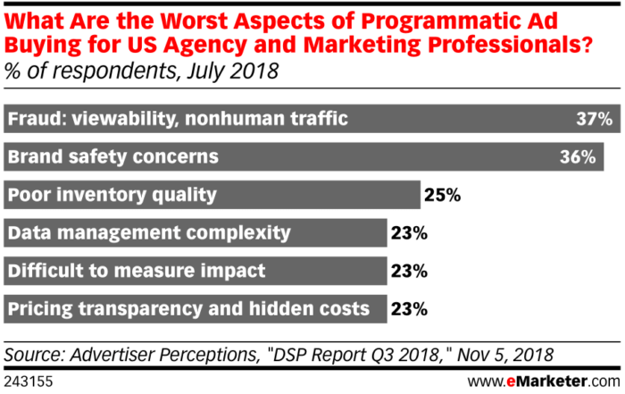 eMarketer-what-worst-aspects-of-programmatic-ad-buying-us-agency-marketing-professionals-of-respondents-july-2018