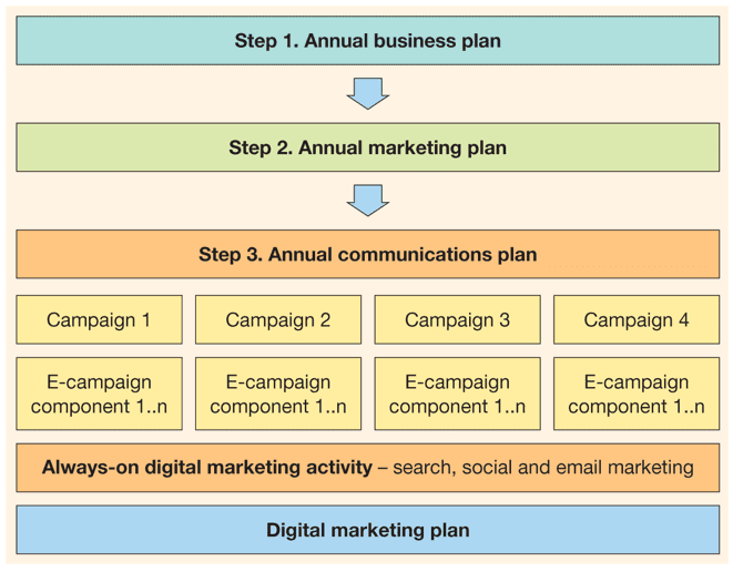 hierarchy-of-plans