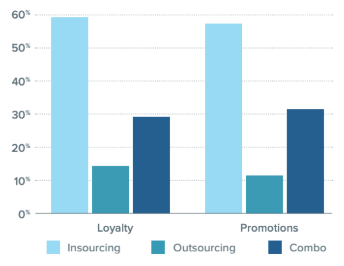 insourcing versus outsourcing promotions and loyalty schemes