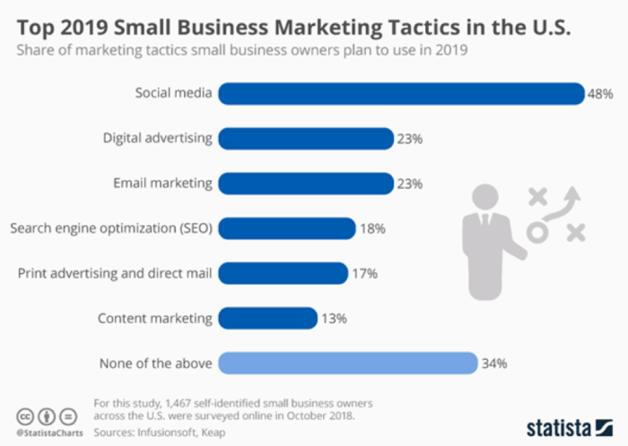 2019 small business marketing tactics
