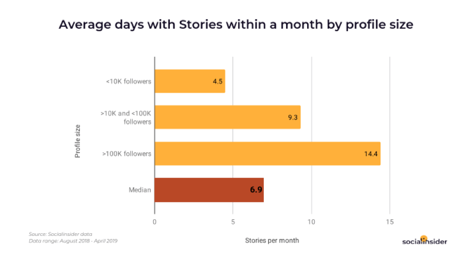 Average company Stories posts in a month