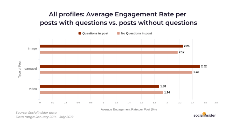 Average engagement rate for Instagram posts with questions