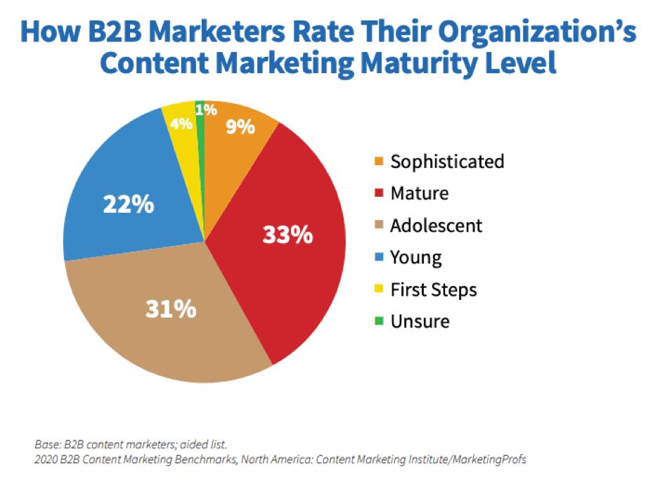 B2B content marketing maturity