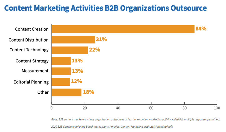 B2B content marketing outsourced activities