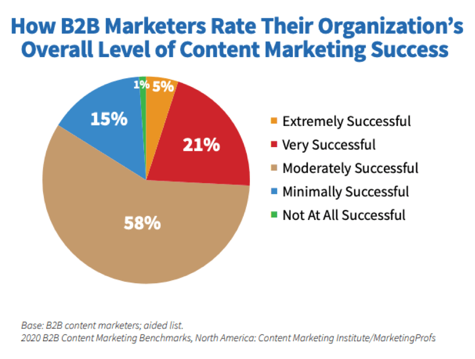 B2B content marketing success