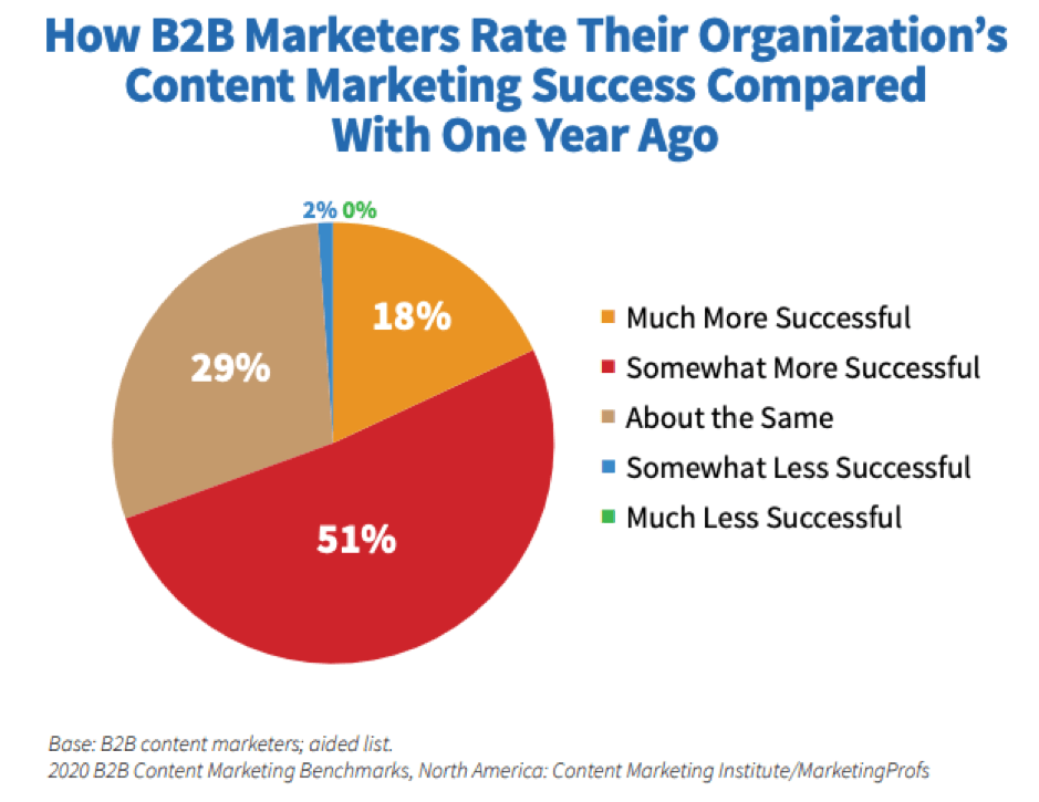 B2B content marketing success compared to last year