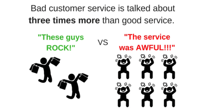 Bad customer service is talked about more than good