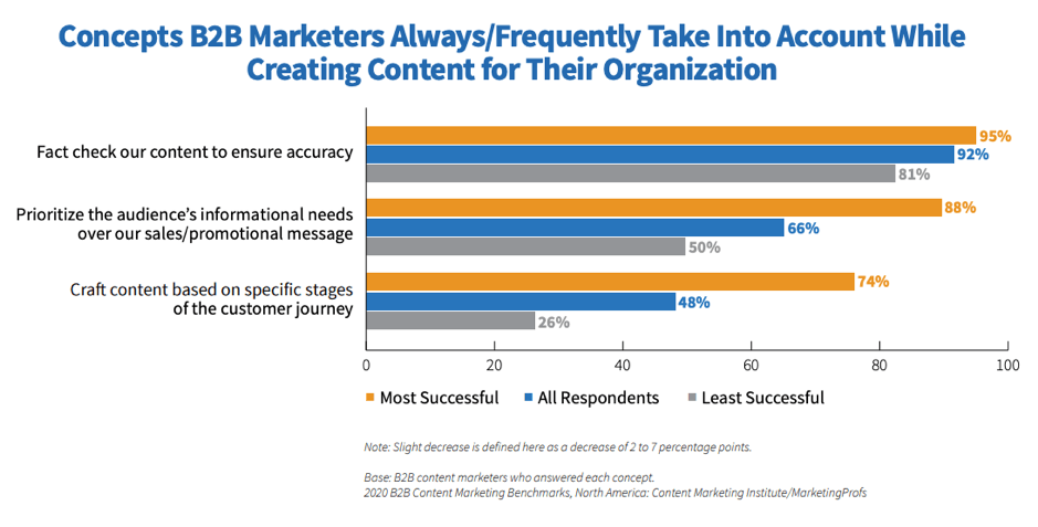 Concepts taken into account when creating B2B content