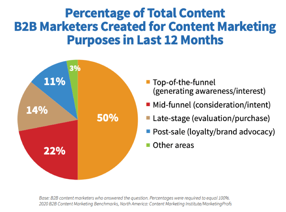 percentage of total content b2b marketers
