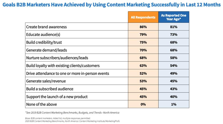 Content marketing goals achieved