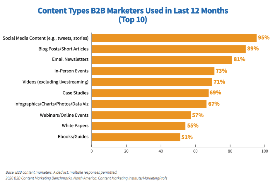 Content types used by B2B marketers