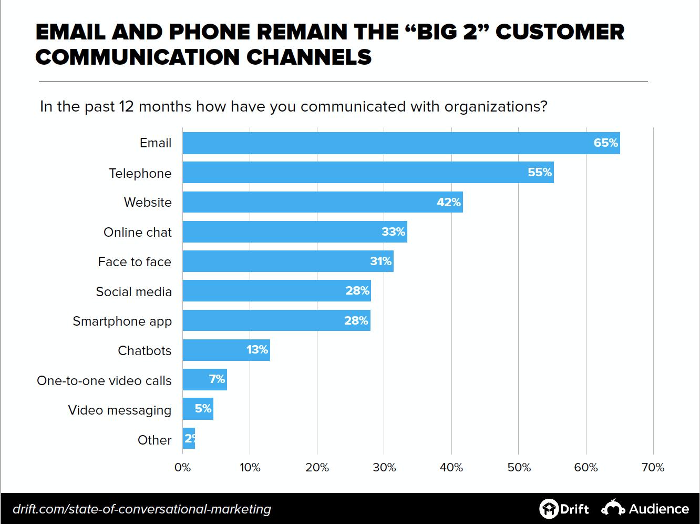 Canais de comunicação com o cliente