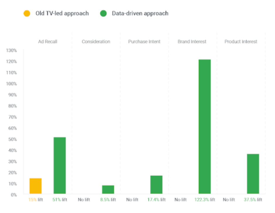 Data-driven marketing approach results