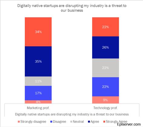 Digitally native startups disruption