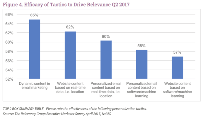 Efficacy of tactics to drive relevance