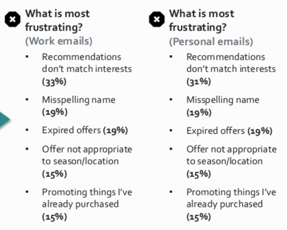Email personalization frustrations