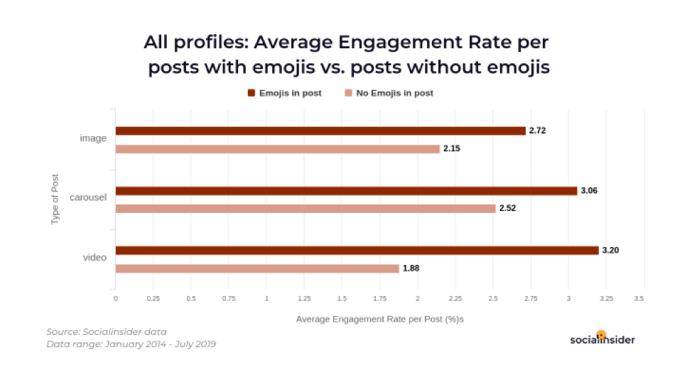Engagement rate for posts with emojis