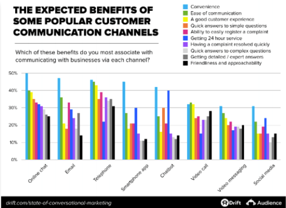 Expected benefits of communication channels