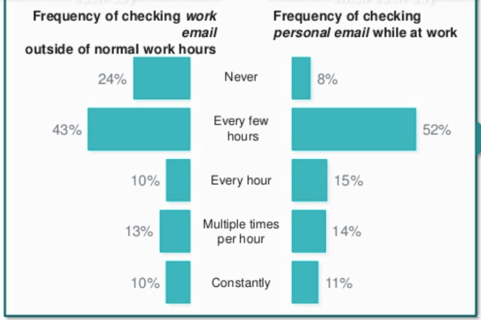 Frequency of checking work and personal emails