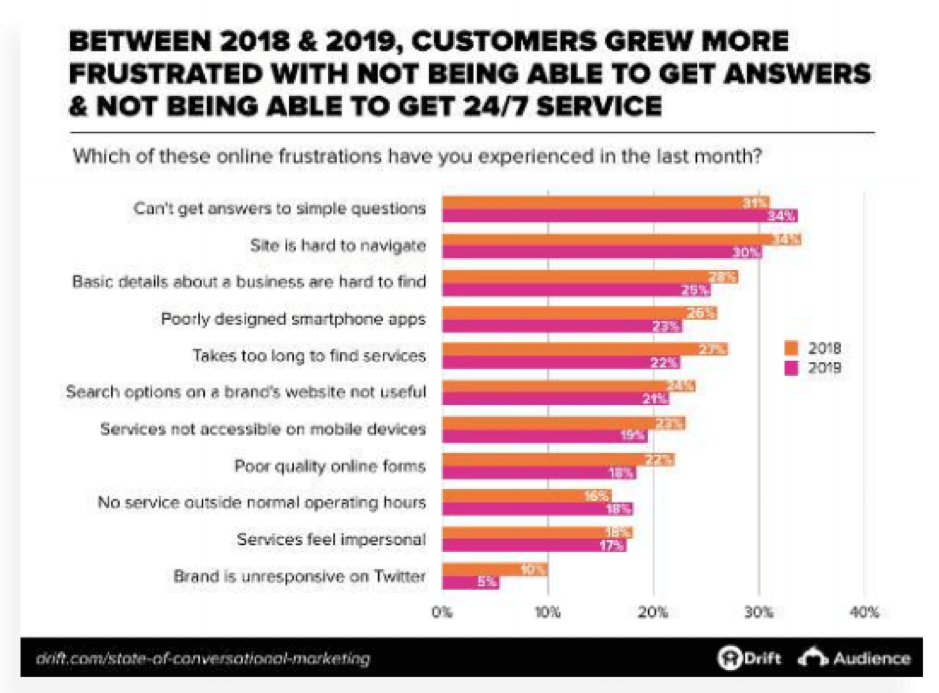 Growing customer frustrations
