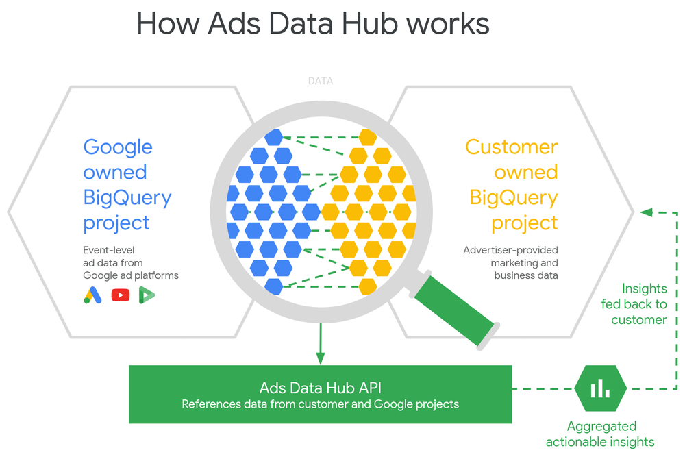 How Ads Data Hub works