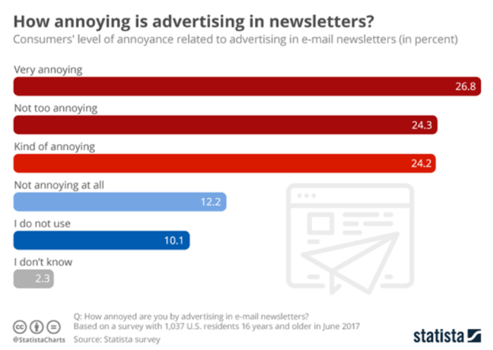 How annoying is advertising in newsletters?