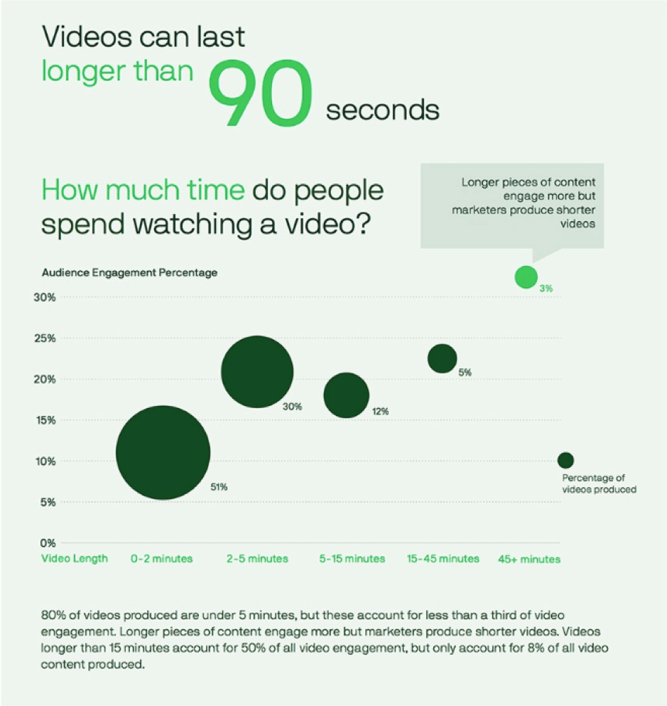 How much time do people spend watching video?