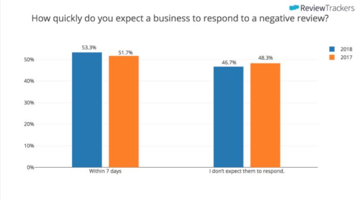 How quickly do businesses respond to negative reviews?