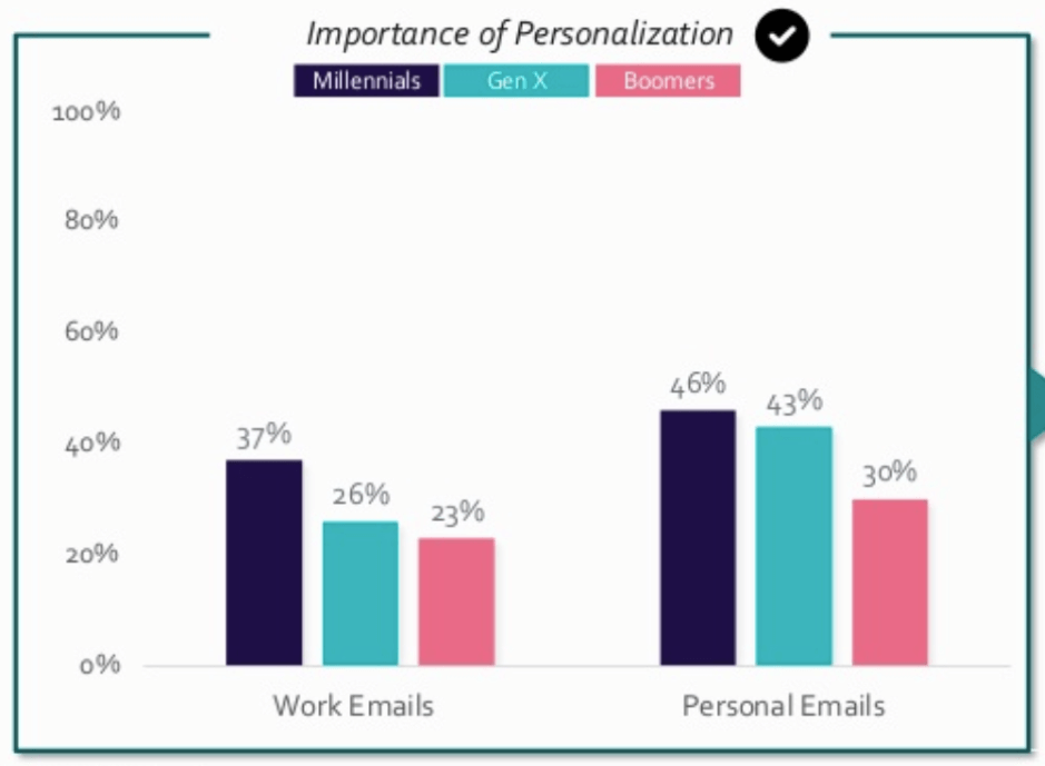 Importance of email personalization