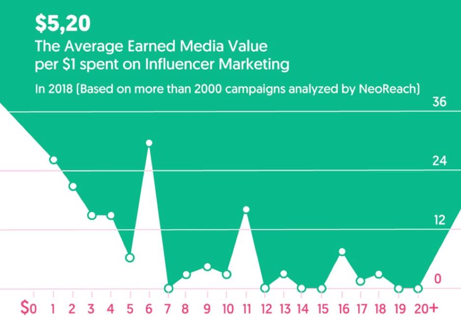 Gastos médios ganhos com mídia em marketing de influenciadores