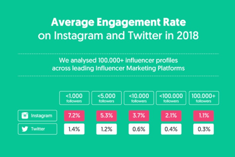 Instagram and Twitter engagement rate
