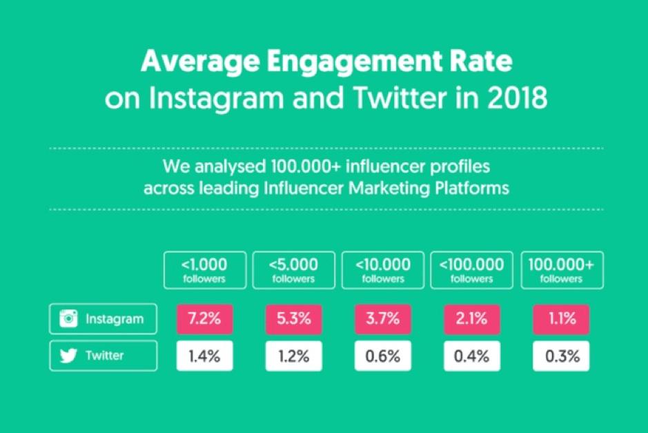 Taxa de engajamento no Instagram e Twitter