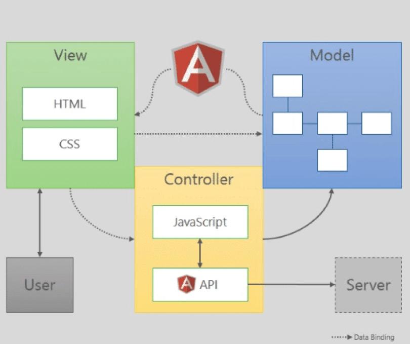 Javascript process