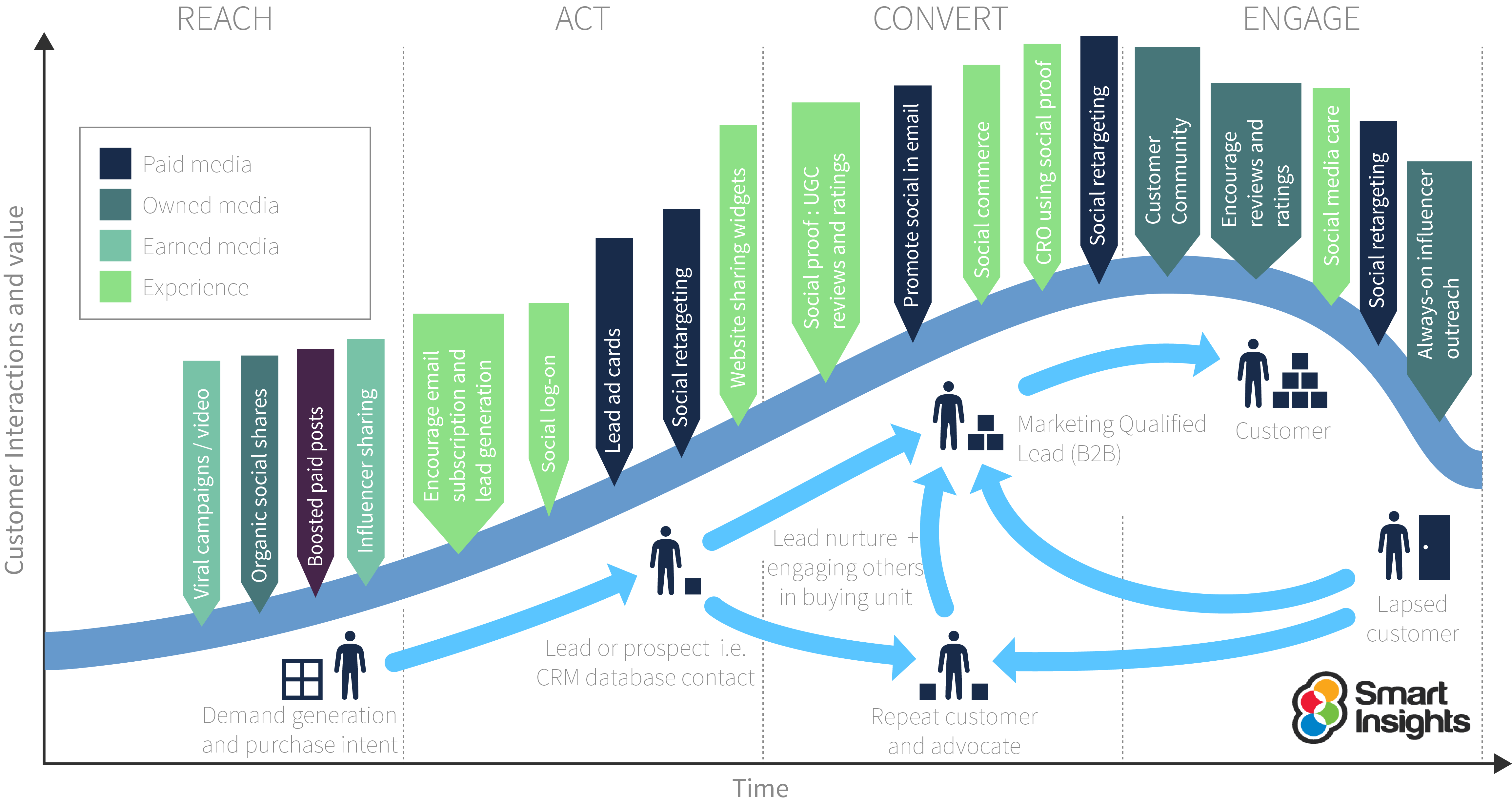 What Is Customer Lifecycle Marketing Smart Insights