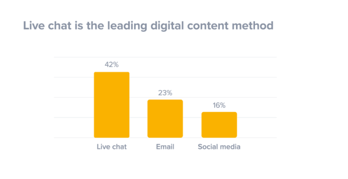Live chat is the leading digital content method