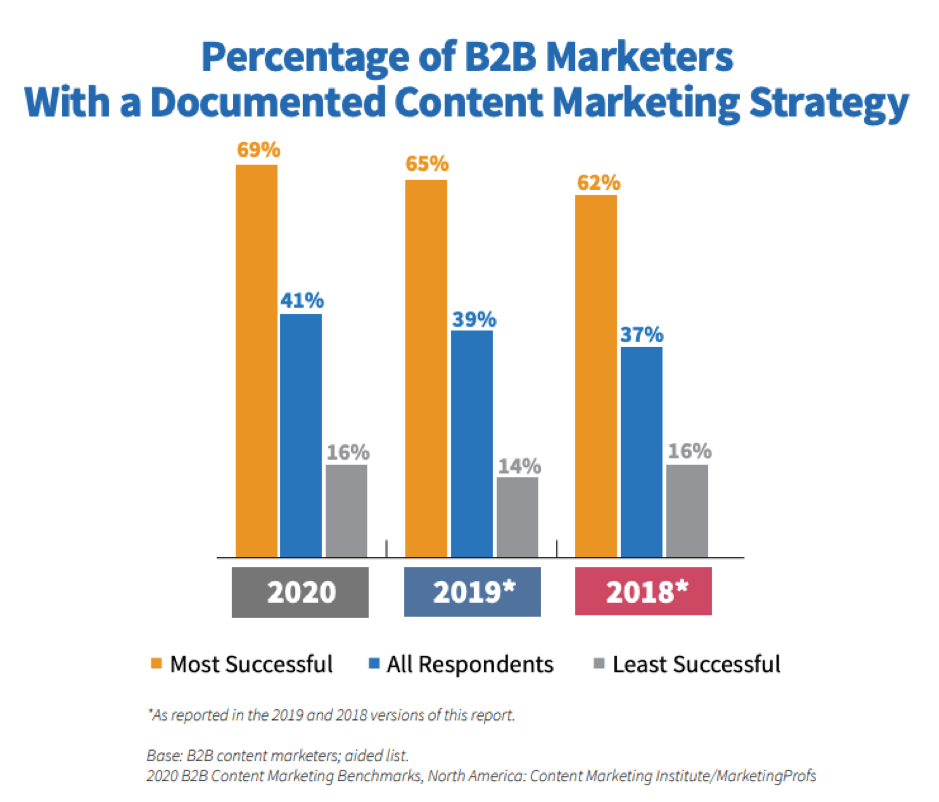 Marketers with document content strategy