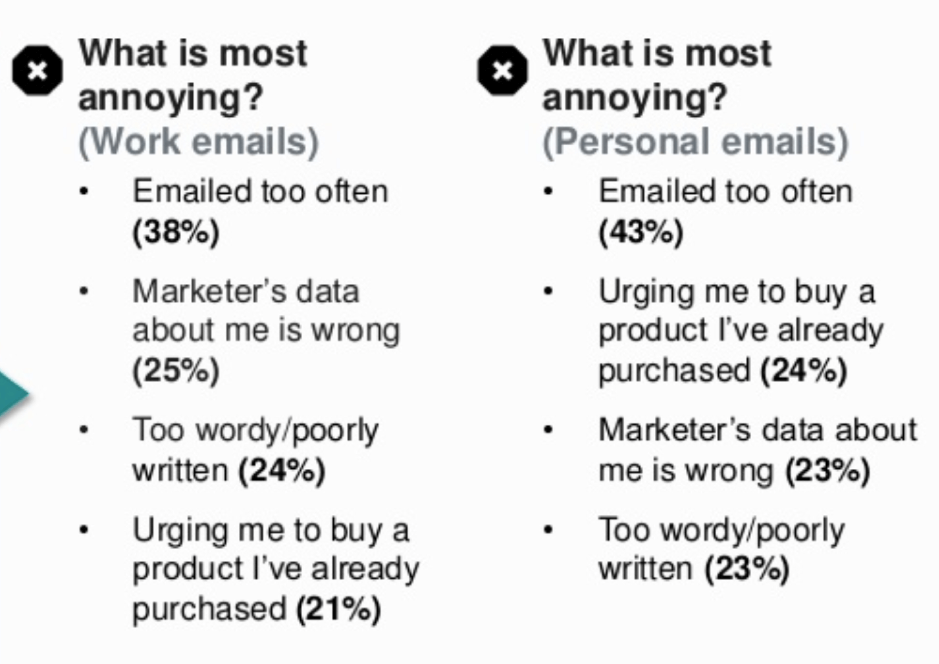 Most annoying issues with emails
